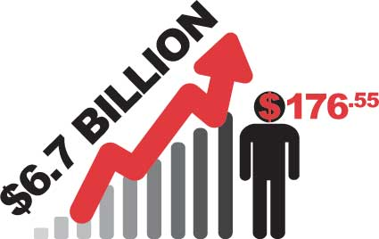 Businesses saved a total of 6.7 Billion over last 10 years visual.
