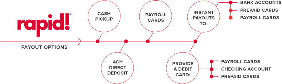 payout delivery options